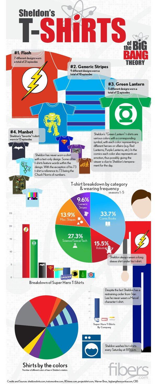 Infografia camisetas Sheldon